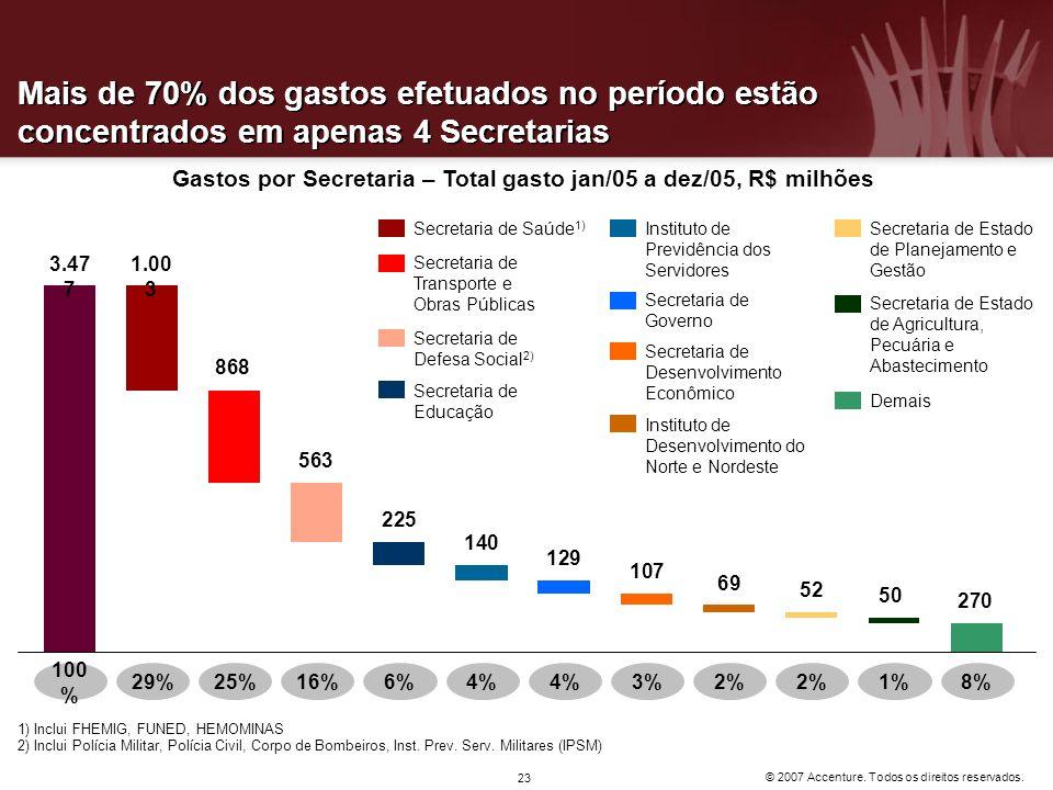 © 2007 Accenture. Todos os direitos reservados. 23 Mais de 70% dos gastos efetuados no período estão concentrados em apenas 4 Secretarias Gastos por S