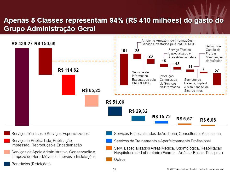 © 2007 Accenture. Todos os direitos reservados. 24 Apenas 5 Classes representam 94% (R$ 410 milhões) do gasto do Grupo Administração Geral R$ 150,69R$