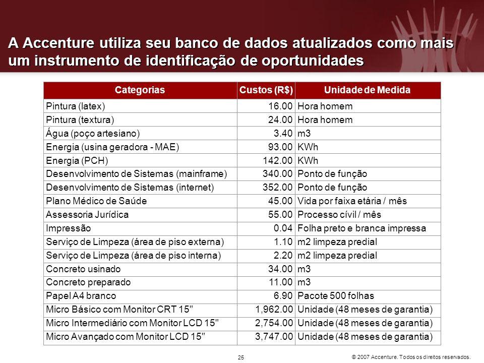 © 2007 Accenture. Todos os direitos reservados. 25 A Accenture utiliza seu banco de dados atualizados como mais um instrumento de identificação de opo