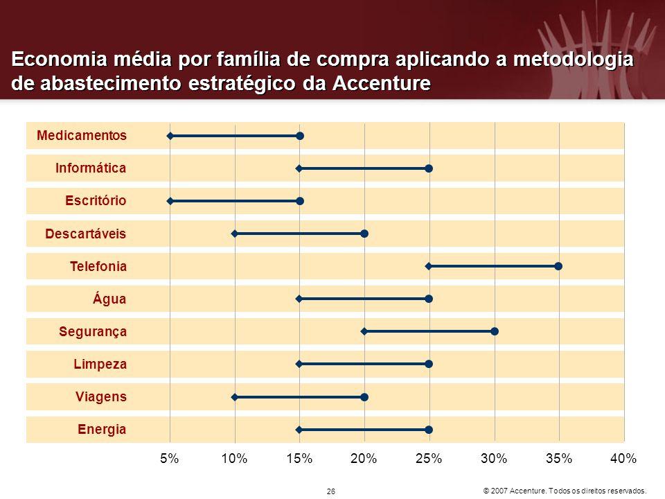 © 2007 Accenture. Todos os direitos reservados. 26 Economia média por família de compra aplicando a metodologia de abastecimento estratégico da Accent