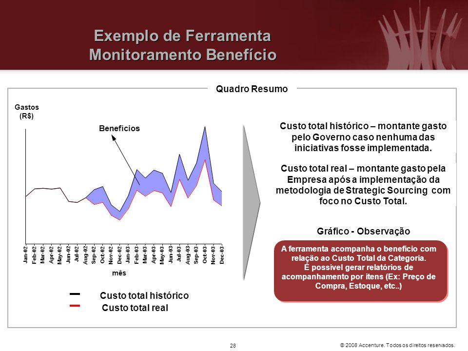 © 2008 Accenture. Todos os direitos reservados. 28 Exemplo de Ferramenta Monitoramento Benefício Jan-02 Feb-02 Mar-02 Apr-02 May-02 Jun-02 Jul-02 Aug-