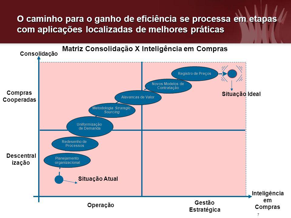 7 O caminho para o ganho de eficiência se processa em etapas com aplicações localizadas de melhores práticas Descentral ização Compras Cooperadas Oper