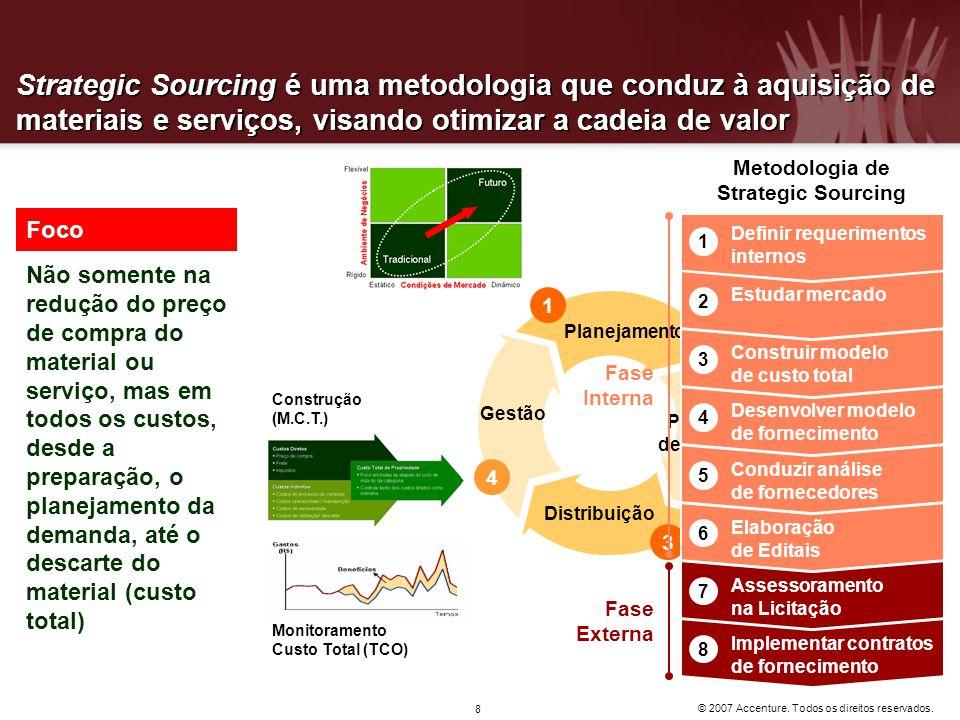 © 2007 Accenture. Todos os direitos reservados. 8 Strategic Sourcing é uma metodologia que conduz à aquisição de materiais e serviços, visando otimiza