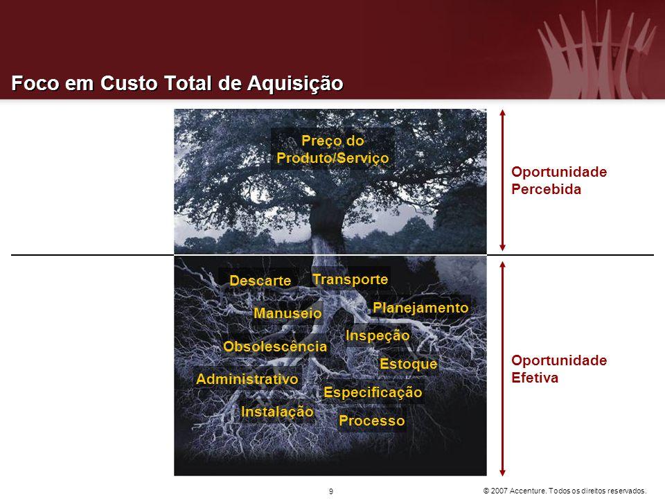 © 2007 Accenture. Todos os direitos reservados. 9 Foco em Custo Total de Aquisição Oportunidade Percebida Oportunidade Efetiva Preço do Produto/Serviç