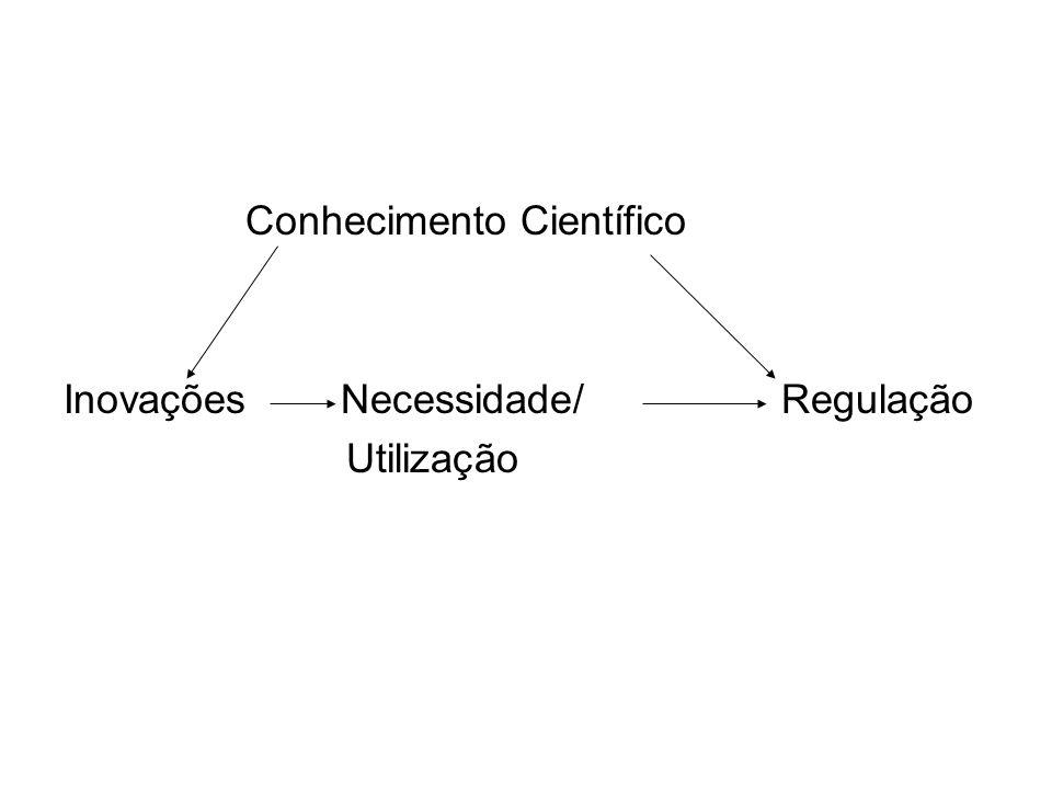 Conhecimento Científico Inovações Necessidade/ Regulação Utilização