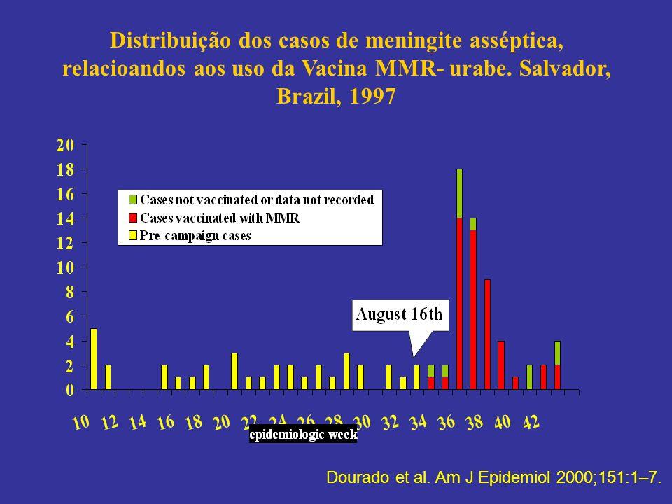 Distribuição dos casos de meningite asséptica, relacioandos aos uso da Vacina MMR- urabe.