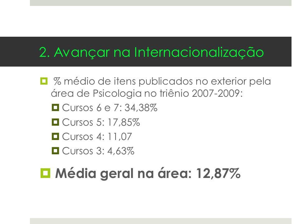 2. Avançar na Internacionalização % médio de itens publicados no exterior pela área de Psicologia no triênio 2007-2009: Cursos 6 e 7: 34,38% Cursos 5: