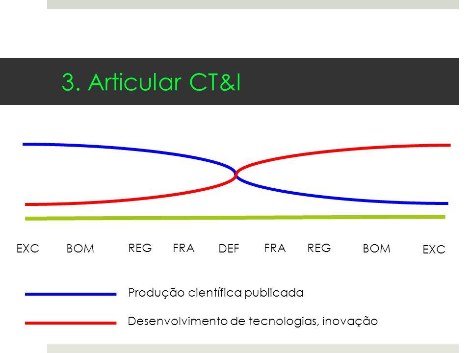 EXC BOM REG DEF FRA Produção científica publicada Desenvolvimento de tecnologias, inovação