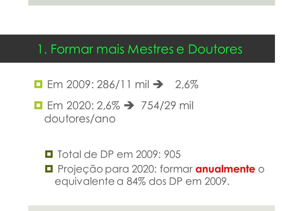 Em 2009: 286/11 mil 2,6% Em 2020: 2,6% 754/29 mil doutores/ano Total de DP em 2009: 905 Projeção para 2020: formar anualmente o equivalente a 84% dos