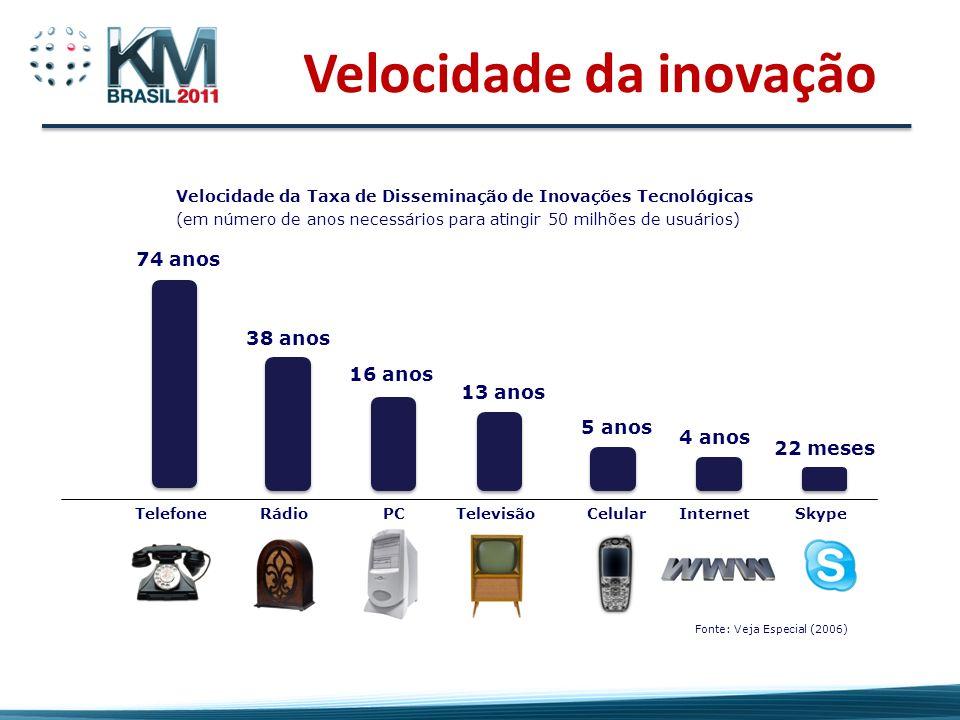 Velocidade da inovação 74 anos 38 anos 16 anos 13 anos 5 anos 4 anos 22 meses TelefoneRádioPCTelevisãoCelularInternetSkype Velocidade da Taxa de Disseminação de Inovações Tecnológicas (em número de anos necessários para atingir 50 milhões de usuários) Fonte: Veja Especial (2006)