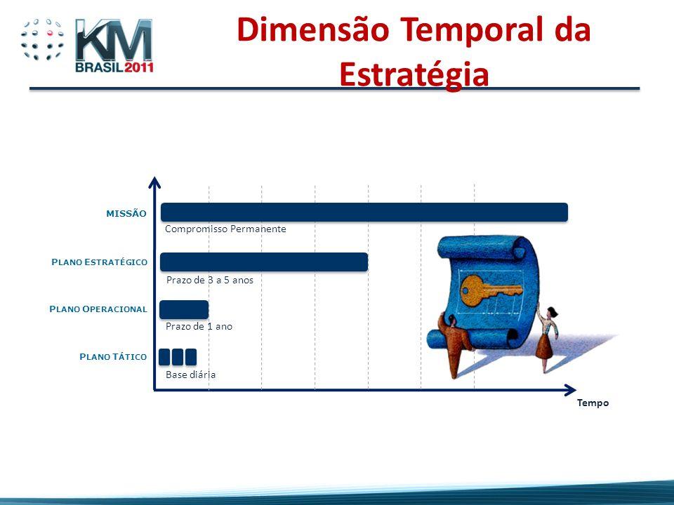 Dimensão Temporal da Estratégia Tempo MISSÃO P LANO E STRATÉGICO P LANO O PERACIONAL P LANO T ÁTICO Compromisso Permanente Prazo de 3 a 5 anos Prazo de 1 ano Base diária
