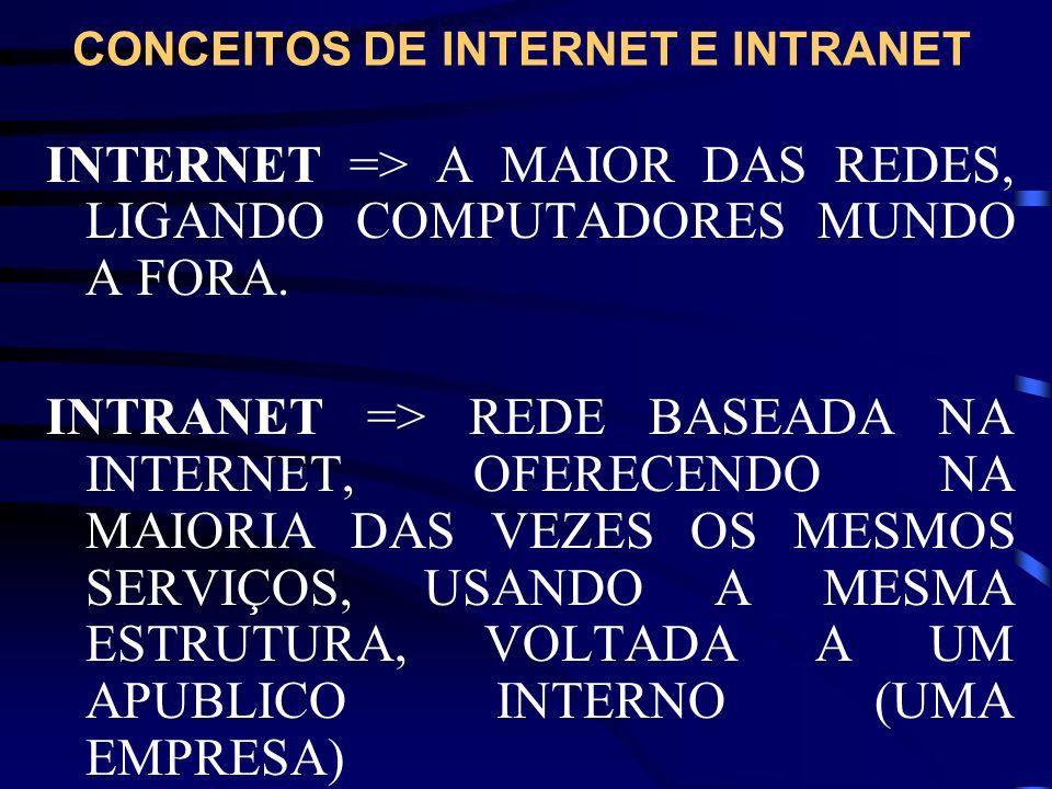 CONCEITOS DE INTERNET E INTRANET INTERNET => A MAIOR DAS REDES, LIGANDO COMPUTADORES MUNDO A FORA. INTRANET => REDE BASEADA NA INTERNET, OFERECENDO NA