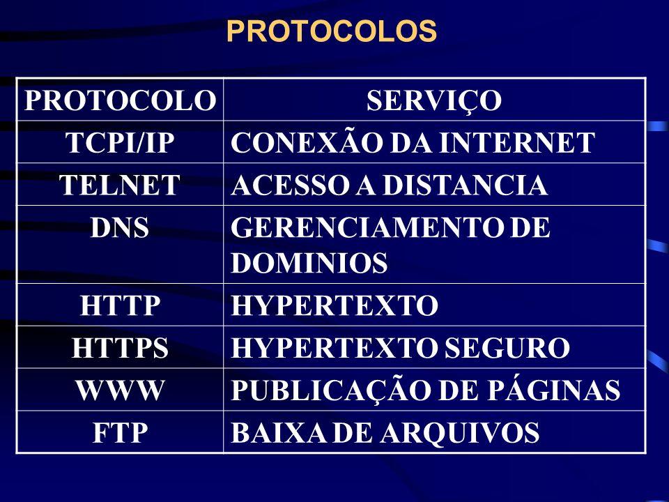 PROTOCOLOS PROTOCOLOSERVIÇO TCPI/IPCONEXÃO DA INTERNET TELNETACESSO A DISTANCIA DNSGERENCIAMENTO DE DOMINIOS HTTPHYPERTEXTO HTTPSHYPERTEXTO SEGURO WWW