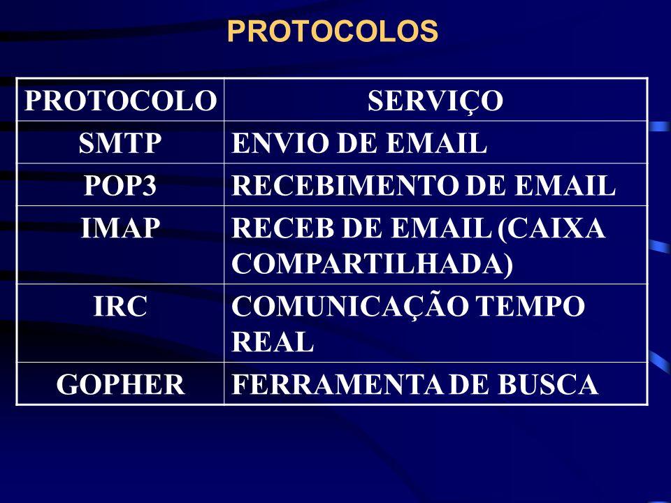 PROTOCOLOS PROTOCOLOSERVIÇO SMTPENVIO DE EMAIL POP3RECEBIMENTO DE EMAIL IMAPRECEB DE EMAIL (CAIXA COMPARTILHADA) IRCCOMUNICAÇÃO TEMPO REAL GOPHERFERRA