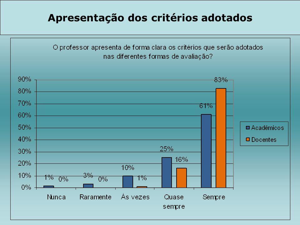 Apresentação dos critérios adotados