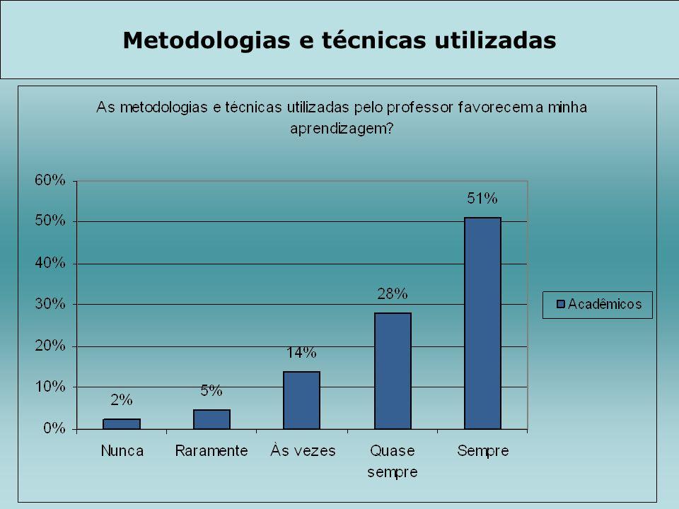 Metodologias e técnicas utilizadas