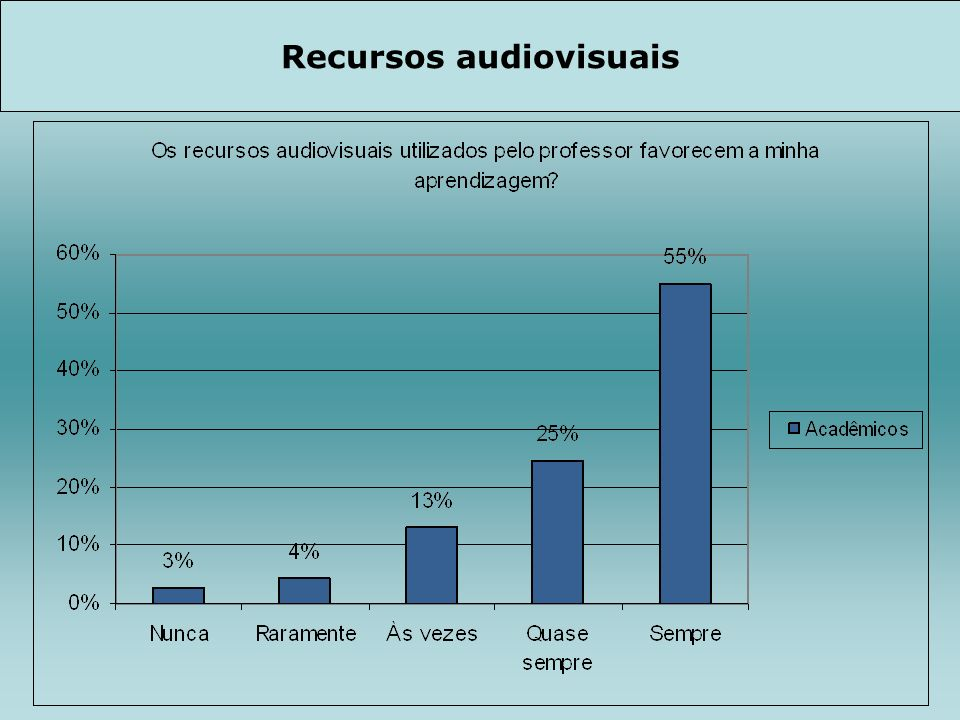 Recursos audiovisuais