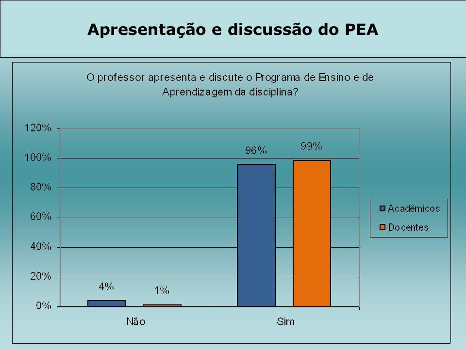 Apresentação e discussão do PEA