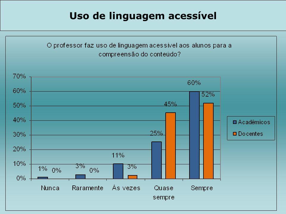 Uso de linguagem acessível