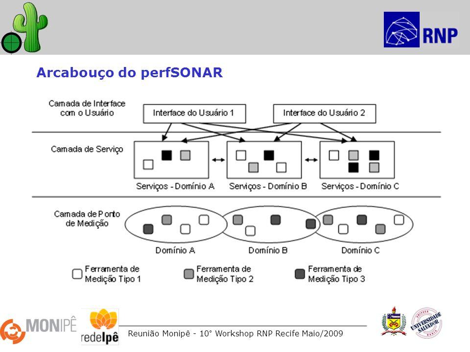 Reunião Monipê - 10° Workshop RNP Recife Maio/2009 Arcabouço do perfSONAR