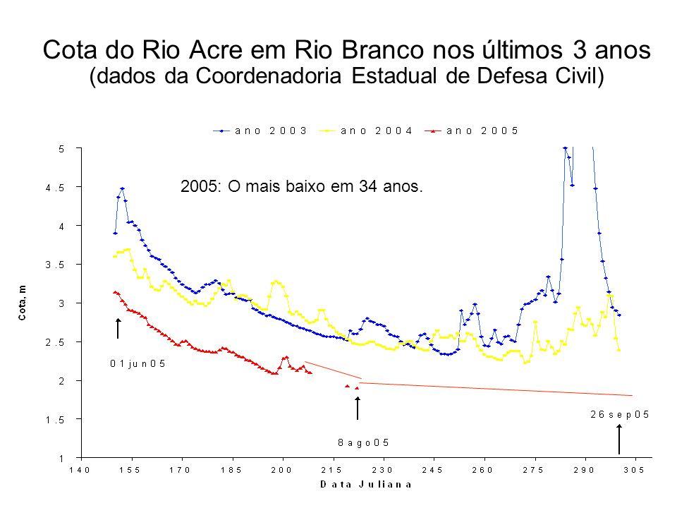 Cota do Rio Acre em Rio Branco nos últimos 3 anos (dados da Coordenadoria Estadual de Defesa Civil) 2005: O mais baixo em 34 anos.