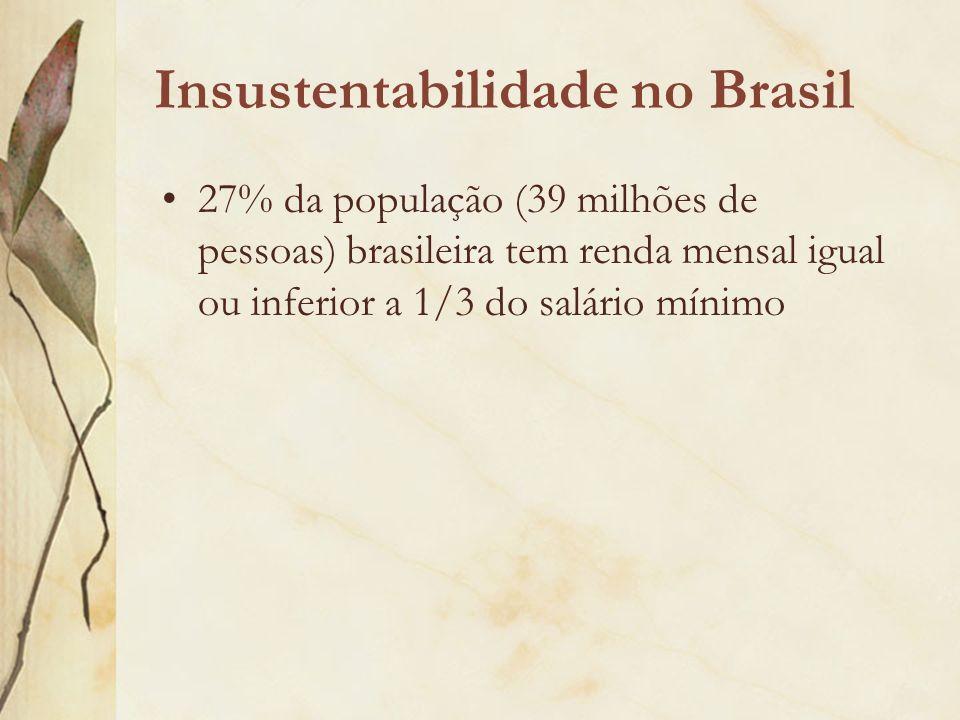 Insustentabilidade no Brasil 27% da população (39 milhões de pessoas) brasileira tem renda mensal igual ou inferior a 1/3 do salário mínimo