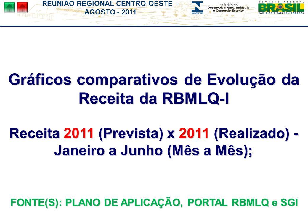 Gráficos comparativos de Evolução da Receita da RBMLQ-I Receita 2011 (Prevista) x 2011 (Realizado) - Janeiro a Junho (Mês a Mês); FONTE(S): PLANO DE A