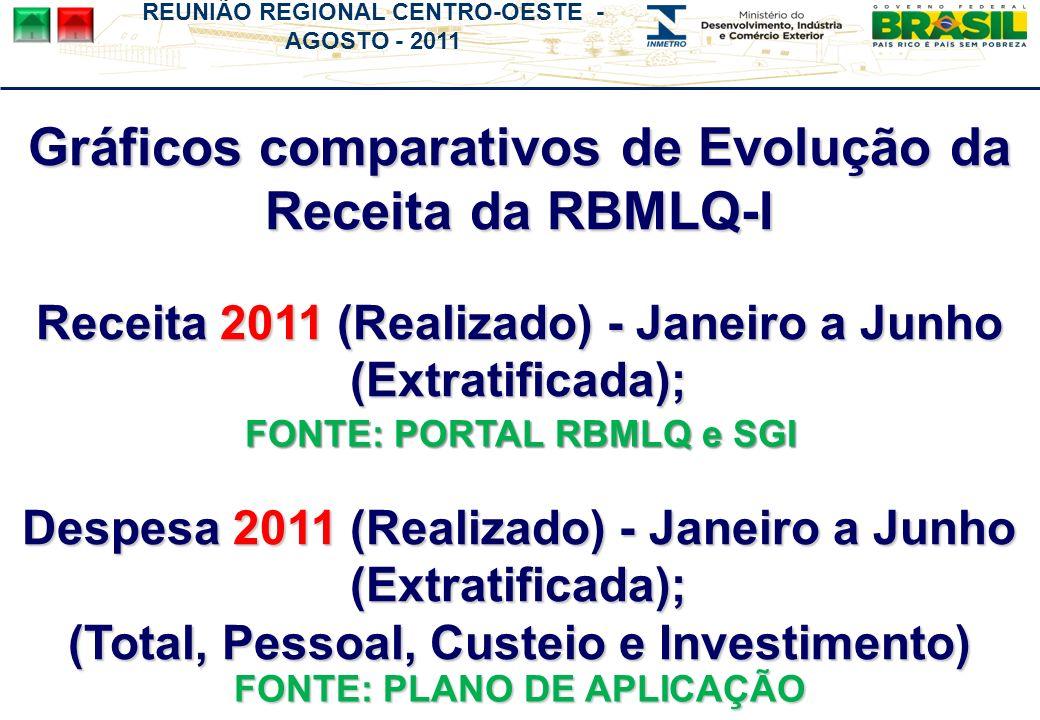 REUNIÃO REGIONAL CENTRO-OESTE - AGOSTO - 2011 Gráficos comparativos de Evolução da Receita da RBMLQ-I Receita 2011 (Realizado) - Janeiro a Junho (Extratificada); Despesa 2011 (Realizado) - Janeiro a Junho (Extratificada); (Total, Pessoal, Custeio e Investimento) FONTE: PLANO DE APLICAÇÃO FONTE: PORTAL RBMLQ e SGI