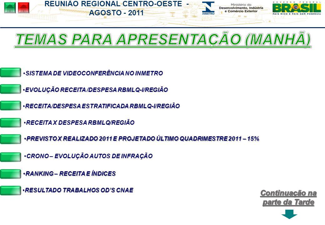 REUNIÃO REGIONAL CENTRO-OESTE - AGOSTO - 2011 RECEITA X DESPESA RBMLQ/REGIÃORECEITA X DESPESA RBMLQ/REGIÃORECEITA X DESPESA RBMLQ/REGIÃORECEITA X DESPESA RBMLQ/REGIÃO RECEITA/DESPESA ESTRATIFICADA RBMLQ-I/REGIÃORECEITA/DESPESA ESTRATIFICADA RBMLQ-I/REGIÃO RANKING – RECEITA E ÍNDICESRANKING – RECEITA E ÍNDICESRANKING – RECEITA E ÍNDICESRANKING – RECEITA E ÍNDICES EVOLUÇÃO RECEITA /DESPESA RBMLQ-I/REGIÃOEVOLUÇÃO RECEITA /DESPESA RBMLQ-I/REGIÃO PREVISTO X REALIZADO 2011 E PROJETADO ÚLTIMO QUADRIMESTRE 2011 – 15%PREVISTO X REALIZADO 2011 E PROJETADO ÚLTIMO QUADRIMESTRE 2011 – 15%PREVISTO X REALIZADO 2011 E PROJETADO ÚLTIMO QUADRIMESTRE 2011 – 15%PREVISTO X REALIZADO 2011 E PROJETADO ÚLTIMO QUADRIMESTRE 2011 – 15% CRONO – EVOLUÇÃO AUTOS DE INFRAÇÃOCRONO – EVOLUÇÃO AUTOS DE INFRAÇÃO SISTEMA DE VIDEOCONFERÊNCIA NO INMETROSISTEMA DE VIDEOCONFERÊNCIA NO INMETRO RESULTADO TRABALHOS ODS CNAERESULTADO TRABALHOS ODS CNAERESULTADO TRABALHOS ODS CNAERESULTADO TRABALHOS ODS CNAE
