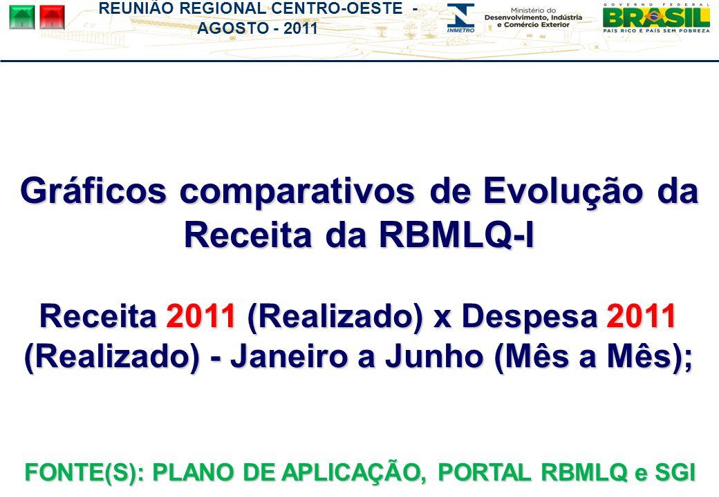 REUNIÃO REGIONAL CENTRO-OESTE - AGOSTO - 2011 Gráficos comparativos de Evolução da Receita da RBMLQ-I Receita 2011 (Realizado) x Despesa 2011 (Realizado) - Janeiro a Junho (Mês a Mês); FONTE(S): PLANO DE APLICAÇÃO, PORTAL RBMLQ e SGI