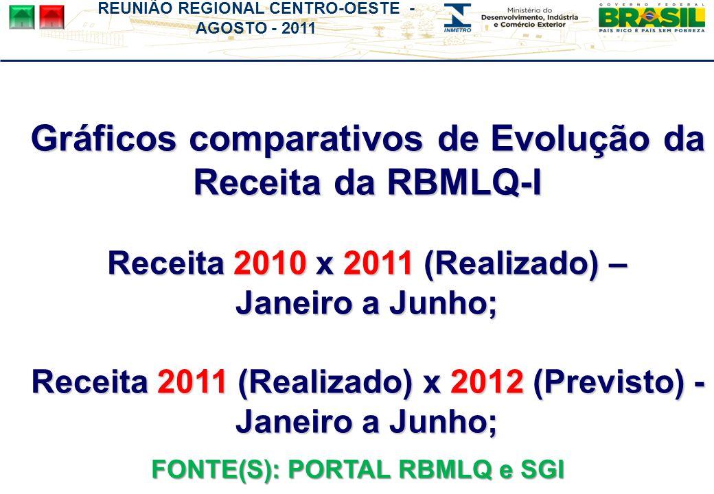 REUNIÃO REGIONAL CENTRO-OESTE - AGOSTO - 2011 Gráficos comparativos de Evolução da Receita da RBMLQ-I Receita 2010 x 2011 (Realizado) – Janeiro a Junho; Receita 2011 (Realizado) x 2012 (Previsto) - Janeiro a Junho; FONTE(S): PORTAL RBMLQ e SGI