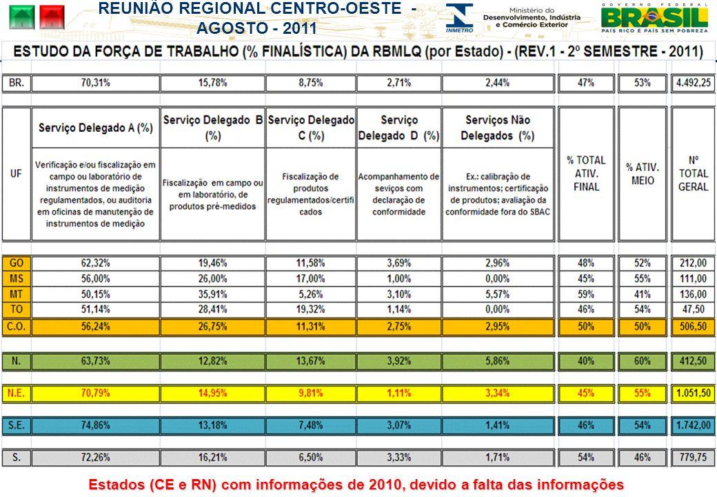 REUNIÃO REGIONAL CENTRO-OESTE - AGOSTO - 2011 Estados (CE e RN) com informações de 2010, devido a falta das informações