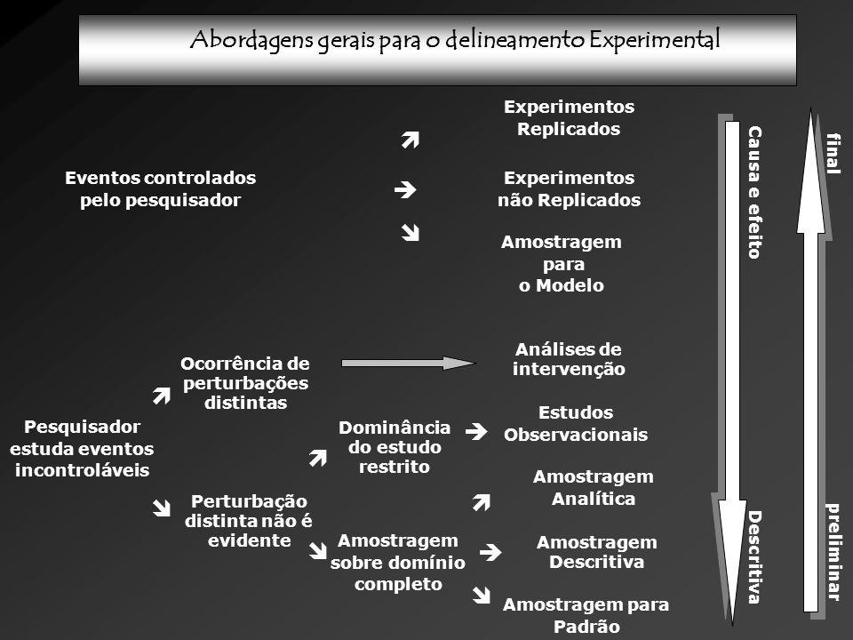 Experimentos Replicados Experimentos não Replicados Abordagens gerais para o delineamento Experimental Eventos controlados pelo pesquisador Amostragem