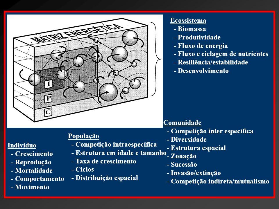 Método Científico 3.Delinear o experimento ou levantamento 4.