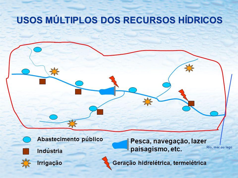 USOS MÚLTIPLOS DOS RECURSOS HÍDRICOS Abastecimento público Indústria IrrigaçãoGeração hidrelétrica, termelétrica Pesca, navegação, lazer paisagismo, e