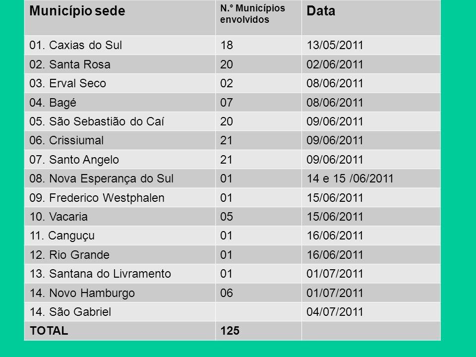 Município sedeN.° Municípios envolvidos Data 16.São Leopoldo0105/07/2011 17.