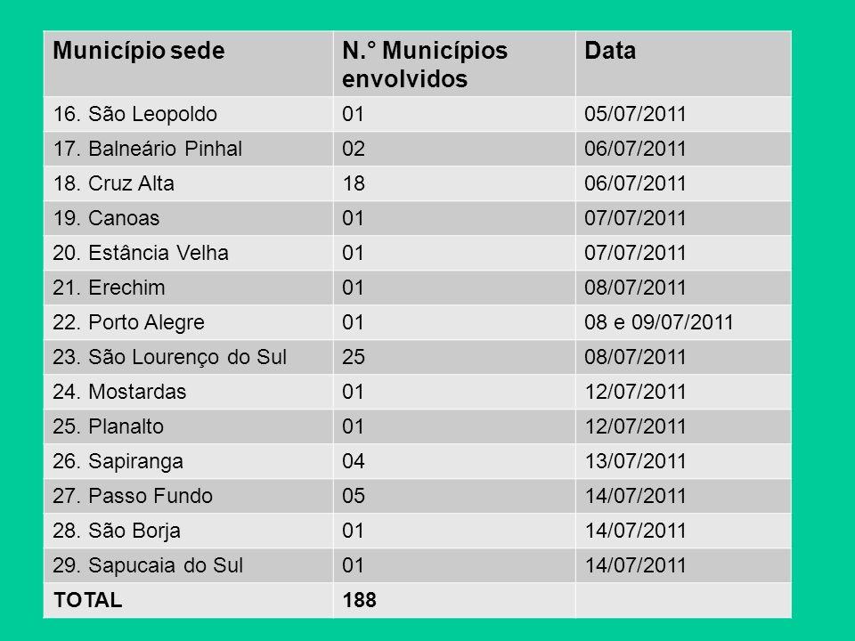 Município sedeN.° Municípios envolvidos Data 30.Barra do Quaraí0114/07/2011 31.