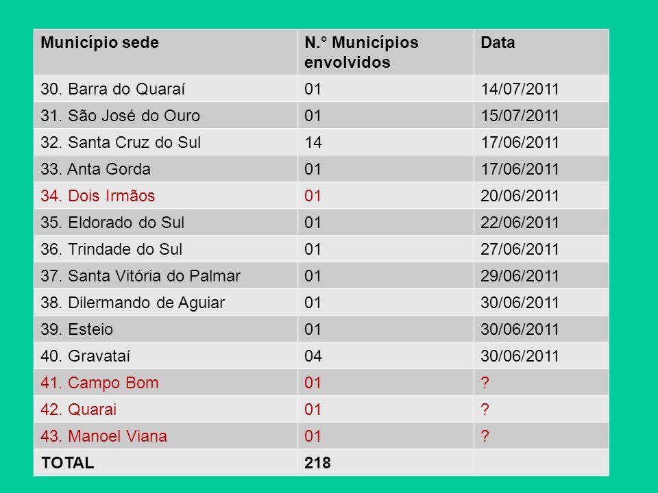 Município sedeN.° Municípios envolvidos Data 44.Maçambará01.