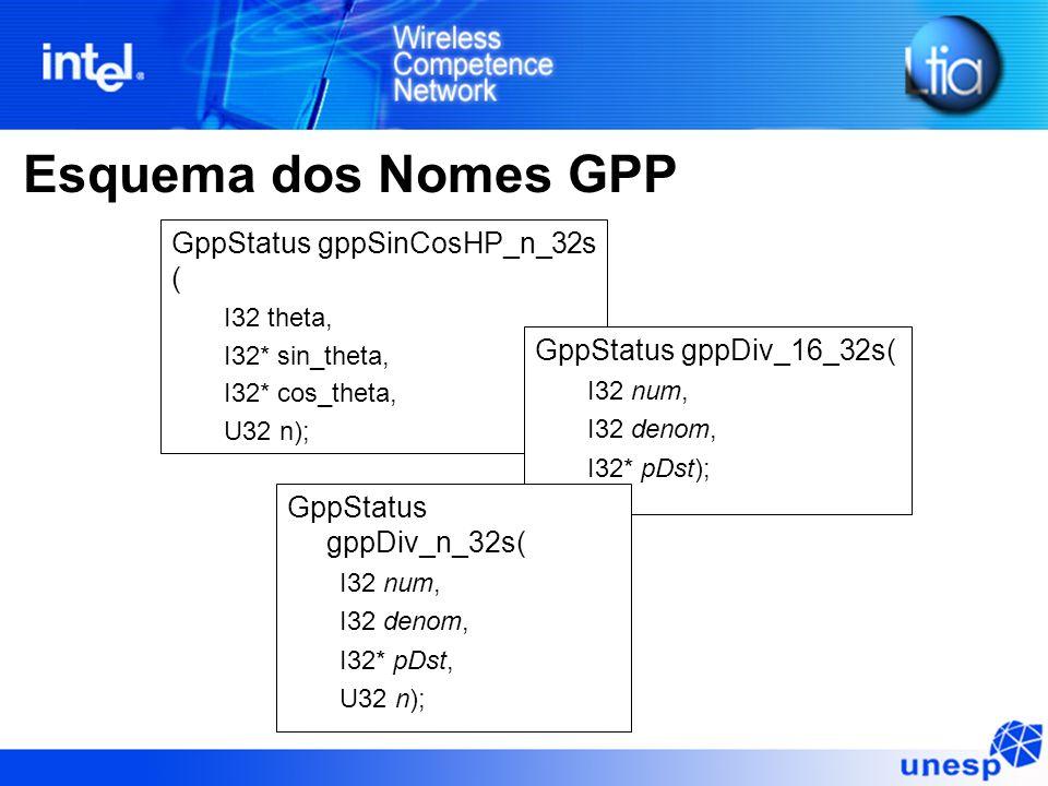 Esquema dos Nomes GPP GppStatus gppSinCosHP_n_32s ( I32 theta, I32* sin_theta, I32* cos_theta, U32 n); GppStatus gppDiv_16_32s( I32 num, I32 denom, I32* pDst); GppStatus gppDiv_n_32s( I32 num, I32 denom, I32* pDst, U32 n);