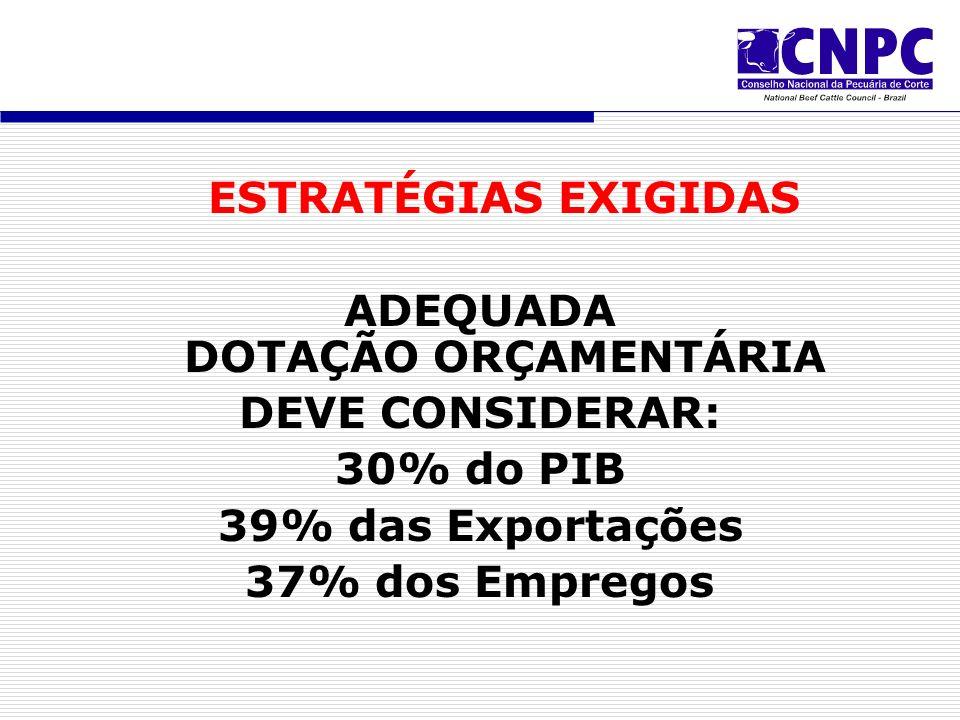 ESTRATÉGIAS EXIGIDAS ADEQUADA DOTAÇÃO ORÇAMENTÁRIA DEVE CONSIDERAR: 30% do PIB 39% das Exportações 37% dos Empregos