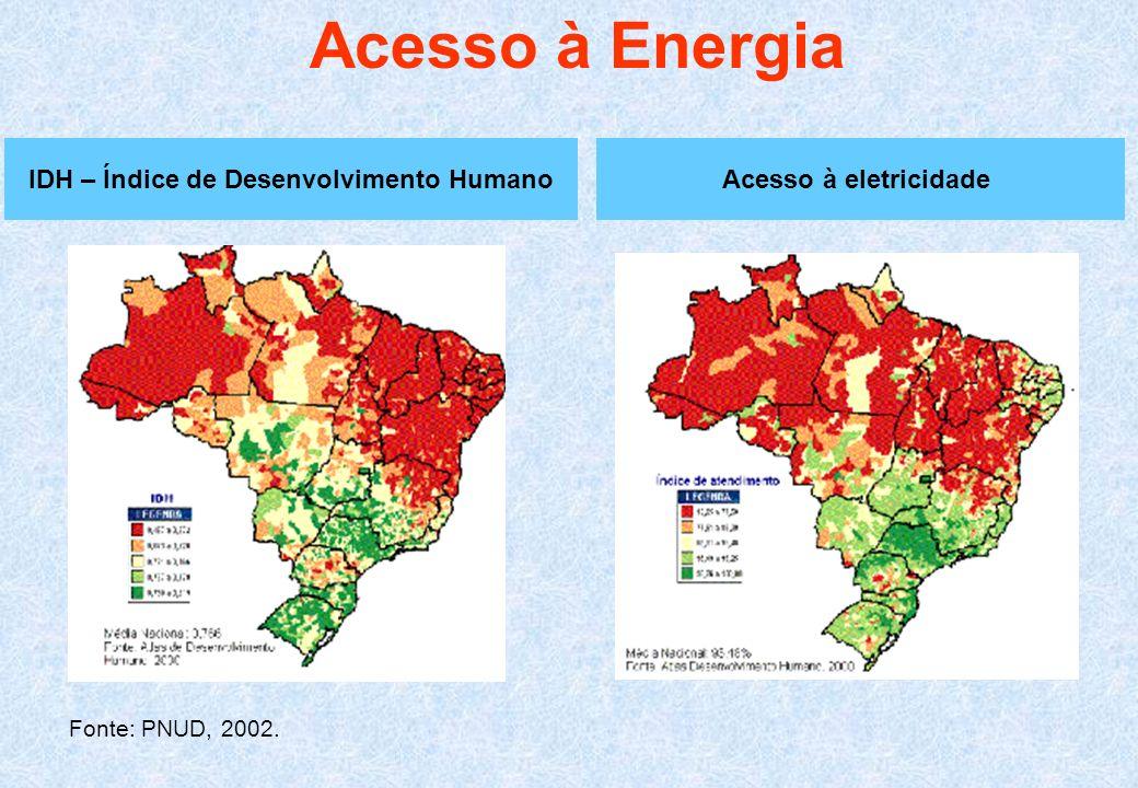 Acesso à Energia Fonte: PNUD, 2002. IDH – Índice de Desenvolvimento HumanoAcesso à eletricidade