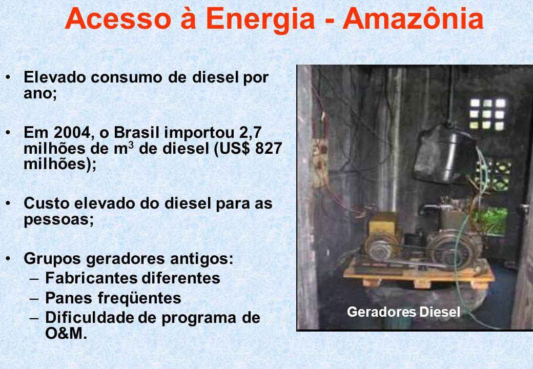 Elevado consumo de diesel por ano; Em 2004, o Brasil importou 2,7 milhões de m 3 de diesel (US$ 827 milhões); Custo elevado do diesel para as pessoas;