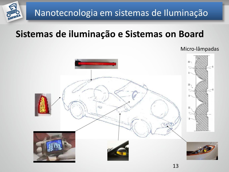 Mil unidades Nanotecnologia em sistemas de Iluminação 13 Sistemas de iluminação e Sistemas on Board Micro-lâmpadas