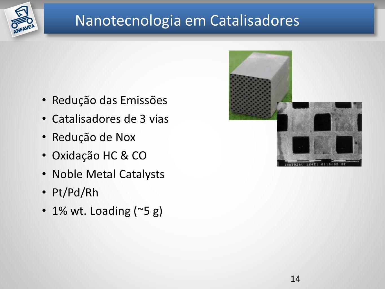 Mil unidades Nanotecnologia em Catalisadores Redução das Emissões Catalisadores de 3 vias Redução de Nox Oxidação HC & CO Noble Metal Catalysts Pt/Pd/