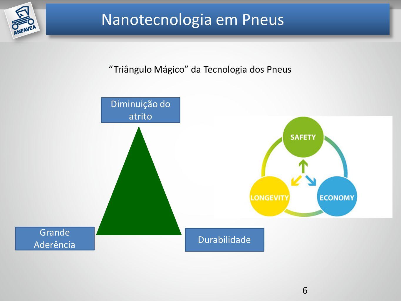 Mil unidades Nanotecnologia em Pneus 6 Diminuição do atrito Grande Aderência Durabilidade Triângulo Mágico da Tecnologia dos Pneus