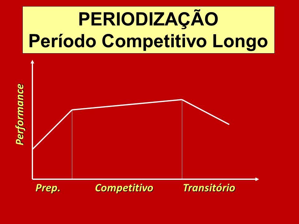 Prep. Competitivo Transitório Performance PERIODIZAÇÃO Período Competitivo Longo
