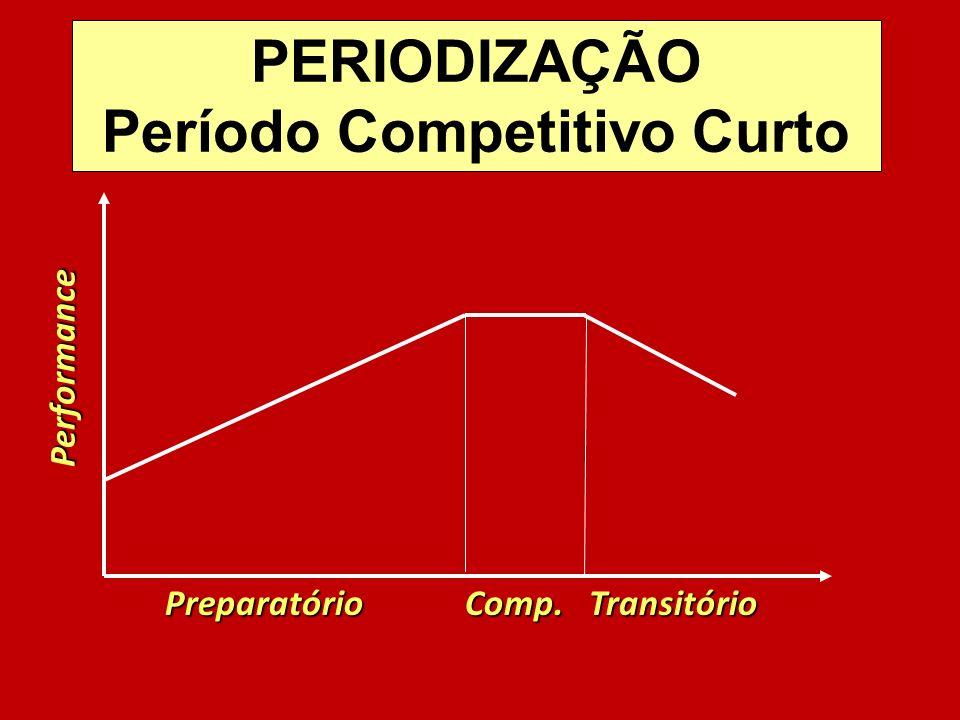 Preparatório Comp. Transitório Preparatório Comp. Transitório Performance PERIODIZAÇÃO Período Competitivo Curto