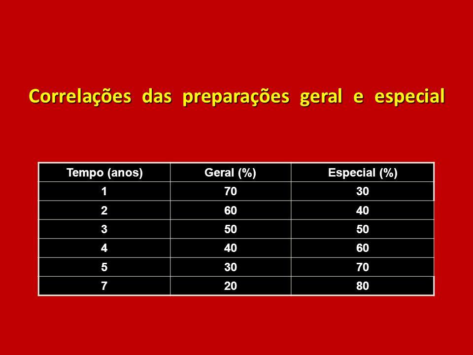 Correlações das preparações geral e especial Tempo (anos)Geral (%)Especial (%) 17030 26040 350 44060 53070 72080