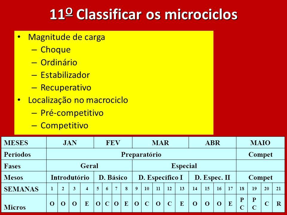 11 O Classificar os microciclos Magnitude de carga – Choque – Ordinário – Estabilizador – Recuperativo Localização no macrociclo – Pré-competitivo – C