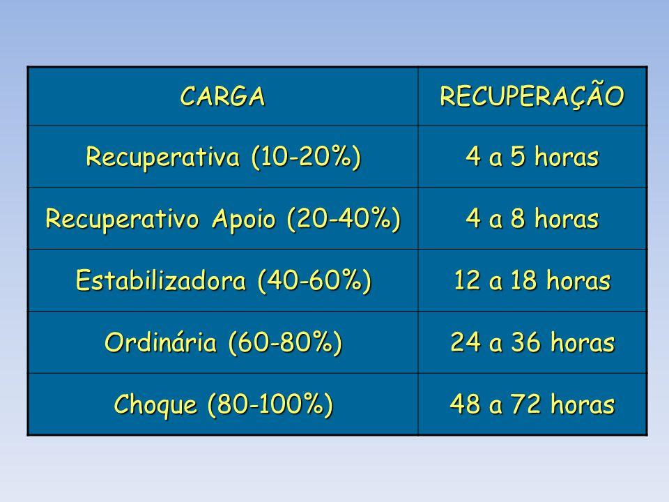 CARGARECUPERAÇÃO Recuperativa (10-20%) 4 a 5 horas Recuperativo Apoio (20-40%) 4 a 8 horas Estabilizadora (40-60%) 12 a 18 horas Ordinária (60-80%) 24